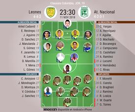 Alineaciones confirmadas del Leones-Nacional Jornada 19 Clausura Colombia. BeSoccer