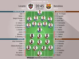 Así jugarán Levante y Barcelona. BeSoccer