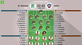 Alineaciones oficiales del Atlético Nacional-Junior, partido de ida de cuartos de final. BeSoccer