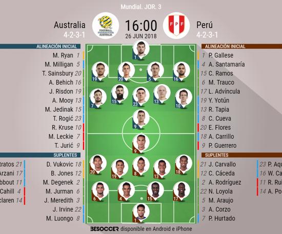 Alineaciones iniciales del Australia-Perú. BeSoccer