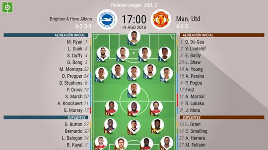 Alineaciones oficiales del Brighton-Manchester United. BeSoccer