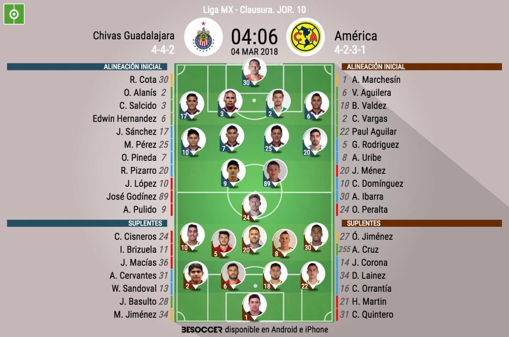 Guadalajara y América empatan en otra edición del