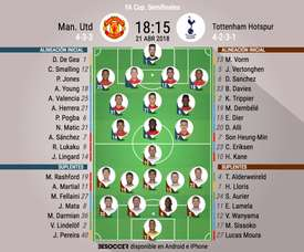 Así formarán United y Tottenham. BeSoccer