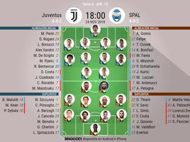 Alineaciones oficiales del Juventus-SPAL de la jornada 13 de la Serie A 18-19. BeSoccer