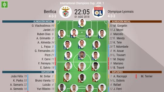 Alineaciones oficiales del Benfica-Olympique de Lyon. BeSoccer
