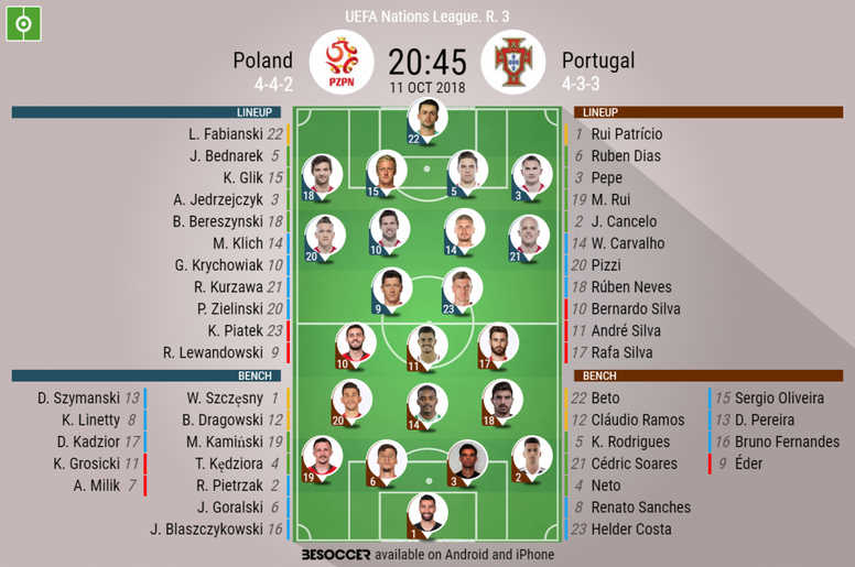 Poland vs Portugal lineups. BeSoccer