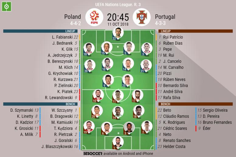 Alineaciones Polonia v Portugal. BeSoccer