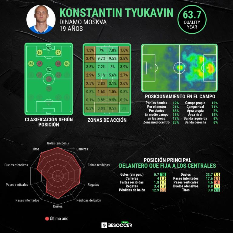 Análisis ampliado de Tyukavin