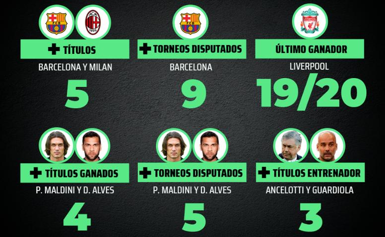 Datos de la Supercopa de Europa. ProFootballDB
