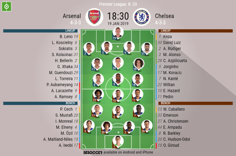 Arsenal v Chelsea- EPL GW23- official lineups. BESOCCER