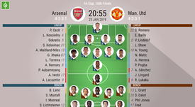Arsenal v Manchester United- FA Cup R5- official lineups. BESOCCER