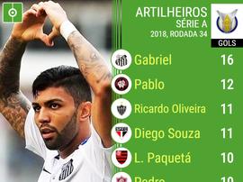 Artilheiros do Campeonato Brasileiro - Rodada 33. BeSoccer