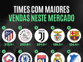 As dez equipes que mais ganharam dinheiro no mercado. BeSoccer
