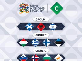 Así ha quedado la Liga C. Twitter/UEFA
