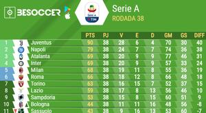Tabela de classificação da Serie A 218-19. BeSoccer