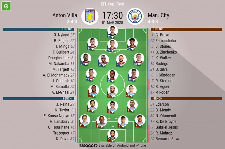 Aston Villa v Manchester City, EFL Cup final 01/03/2020. Official-lineups. BeSoccer