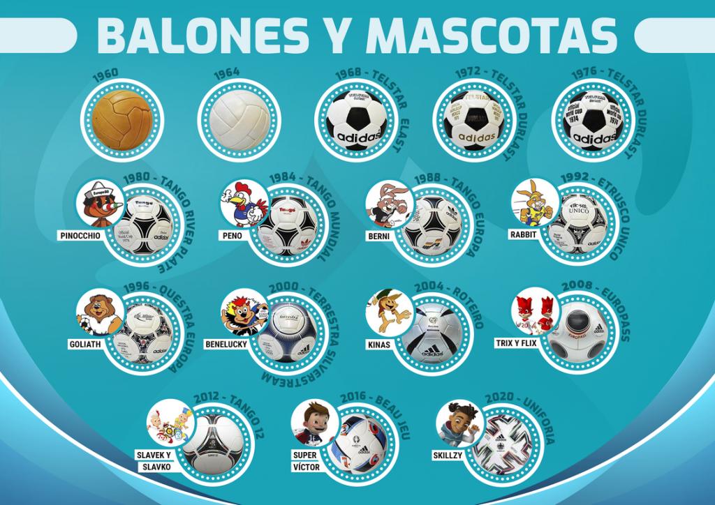 Balones y mascotas Eurocopa 2021