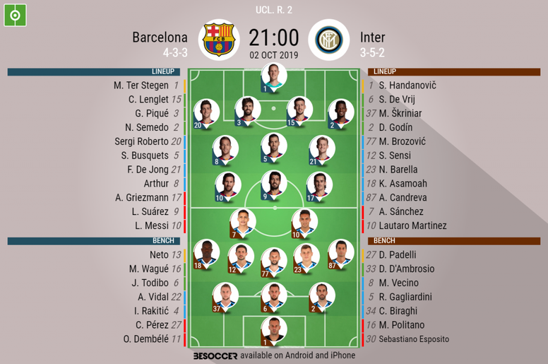 Barcelona v Inter, Champions League 10-20, 2/10/19, official line-ups. BeSoccer