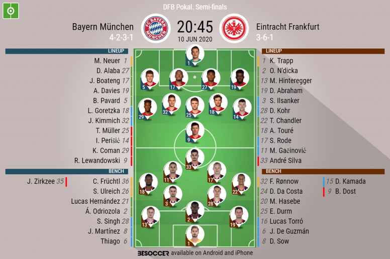 Bayern Munich v Eintracht Frankfurt. DFB Pokal semi-final, 10/06/2020. Official-line-ups. BeSoccer