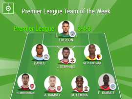 Our Premier League Team of the Week. Besoccer