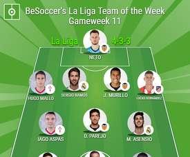 BeSoccer's La Liga Team of the Week for Gameweek 11. BeSoccer