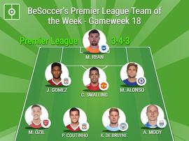 BeSoccer's Premier League Team of the Week - Gameweek 18. BeSoccer