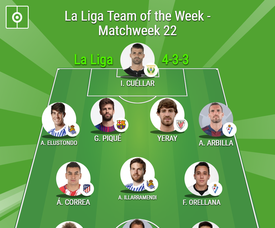 BeSoccer Team of the Week for Matchday 22 of La Liga. BeSoccer