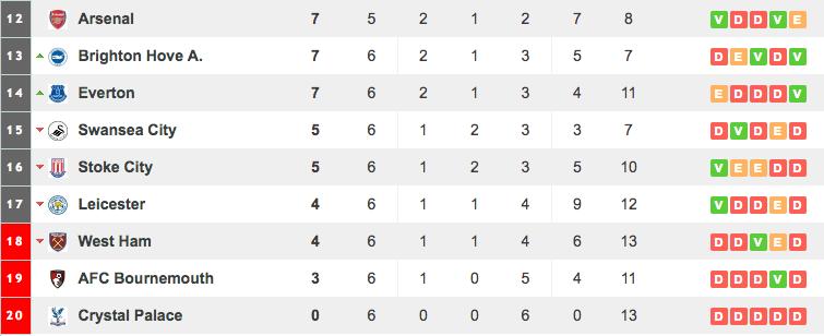 Pointless Goalless Hopeless The Worst Team In Europe Besoccer