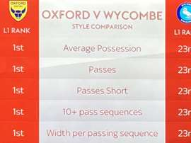 El Wycombe Wanderers era el peor de la League One en varios aspectos. SkySport
