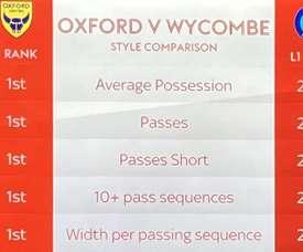 El Wycombe Wanderers era el peor de la League One en varios aspectos. SkySport