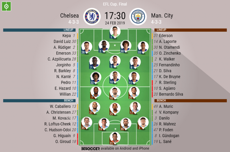 Formazioni ufficiali Chelsea-City. BeSoccer