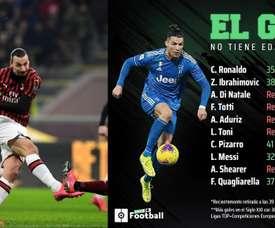 Cristiano e Ibra son los primeros de la lista. AFP/ProFootballDB