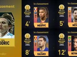 Les votes ont été dévoilé. Twitter/FranceFootball
