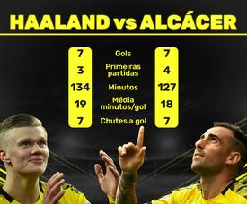 Comparação impressionante entre Haaland e Paco Alcácer. BeSoccer