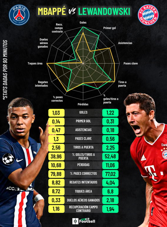 Comparación entre Mbappé y Lewandowski