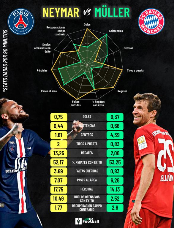 Comparación entre Neymar y Müller