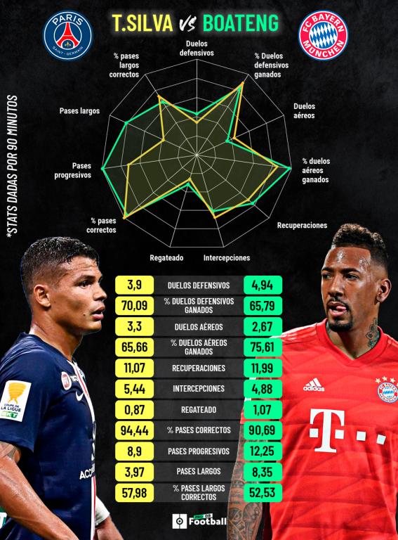 Comparación entre Thiago Silva y Boateng