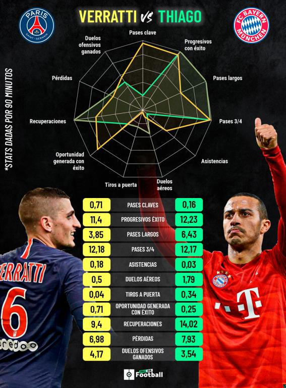 Comparación entre Verratti y Thiago