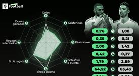 El Cristiano de ayer vs el Benzema de hoy. BeSoccer