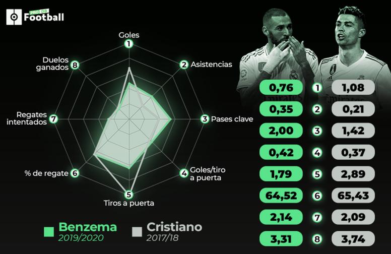 L'impressionnante statistique de Karim Benzema face à CR7. BeSoccer