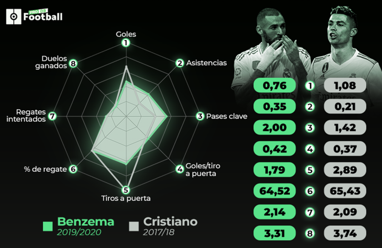 Benzema batte Ronaldo. BeSoccer