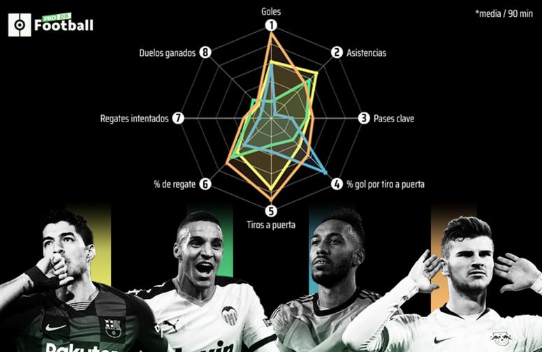 Suárez vs les '9' suivis par le Barça. BeSoccer/ProFootballDB