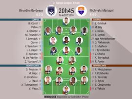 Compos Bordeaux-Marioupol, Tour préliminaire d'Europa League 2018-19, 16/08/2018. BeSoccer