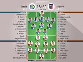 Compos Getafe-Atlético, 5ème journée de Liga, 22/09/2018. BeSoccer