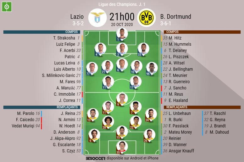 Compos officielles du match de Ligue des champions entre Dortmund et la Lazio. BeSoccer