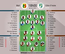 Compos officielles - Huitièmes de finale de la Coupe d'Afrique des Nations 2019. BeSoccer