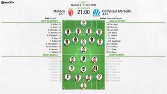 Compos officielles : Monaco-Marseille. BeSoccer