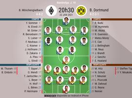 Compos officielles, Borussia Möchengladbach-Borussia Dortmund, Bundesliga, J 18, 22/01/2021, BeSocce