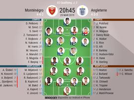 Compos officielles, Monténégro - Angleterre, Qualif Euro, J2. 25/03/2019. Besoccer