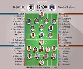 Compos officielles Angers - Bordeaux, J17, Ligue 1, 15/01/2019. Besoccer